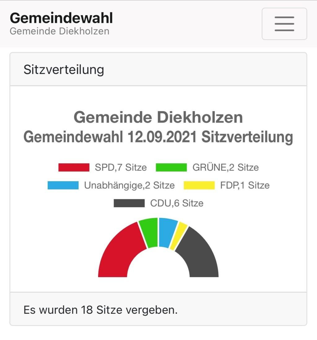 Sitzverteilung Gemeinderat Diekholzen
